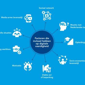 Bron Vereniging van Nederlandse Gemeenten Realisatie - Brochure Digitale Inclusie